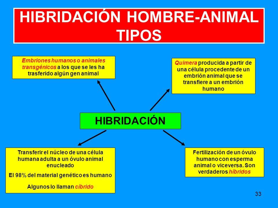 HIBRIDACIÓN HOMBRE-ANIMAL TIPOS