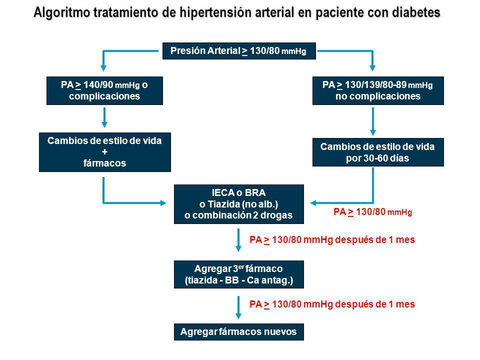 Algoritmo tratamiento de hipertensión arterial en paciente con diabetes