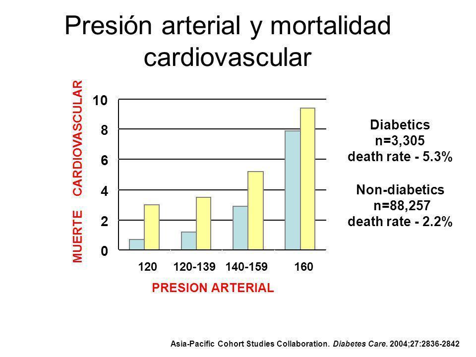 Presión arterial y mortalidad cardiovascular