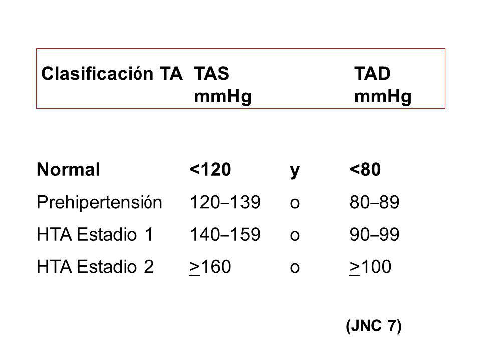 Clasificación TA TAS mmHg TAD mmHg Normal <120 y <80