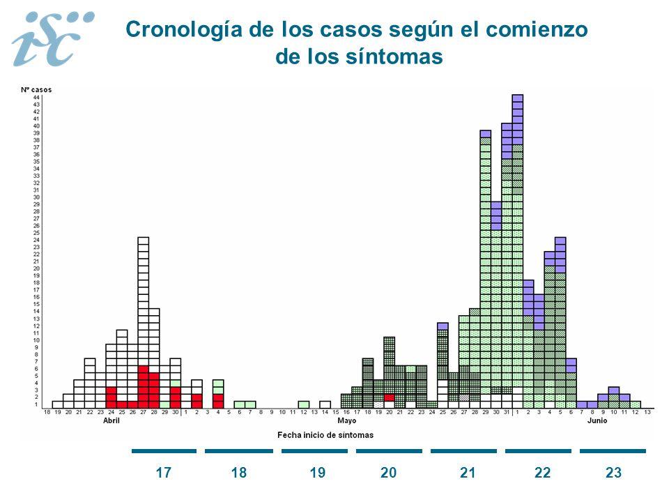 Cronología de los casos según el comienzo