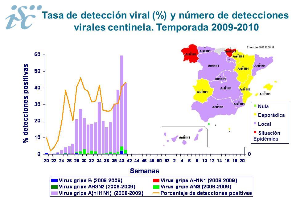 Tasa de detección viral (%) y número de detecciones