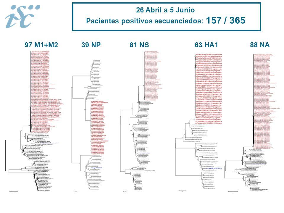 Pacientes positivos secuenciados: 157 / 365