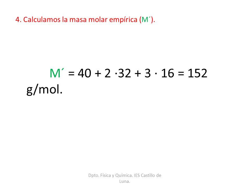 4. Calculamos la masa molar empírica (M´).