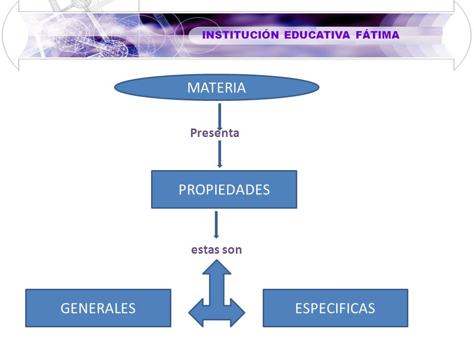 MATERIA Presenta PROPIEDADES estas son GENERALES ESPECIFICAS