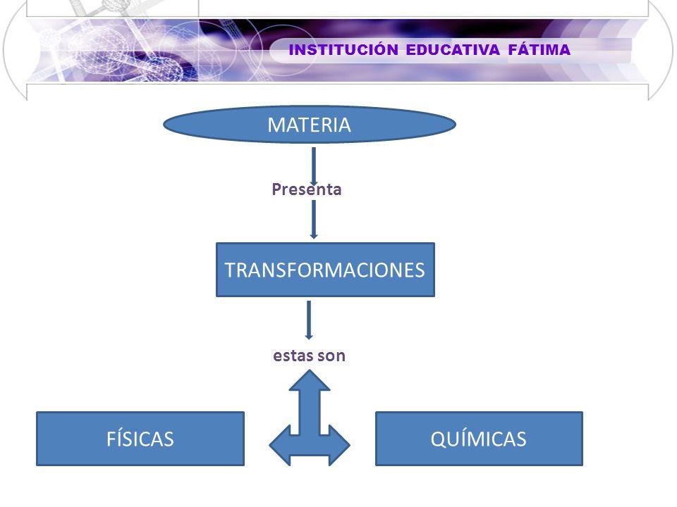MATERIA Presenta TRANSFORMACIONES estas son FÍSICAS QUÍMICAS