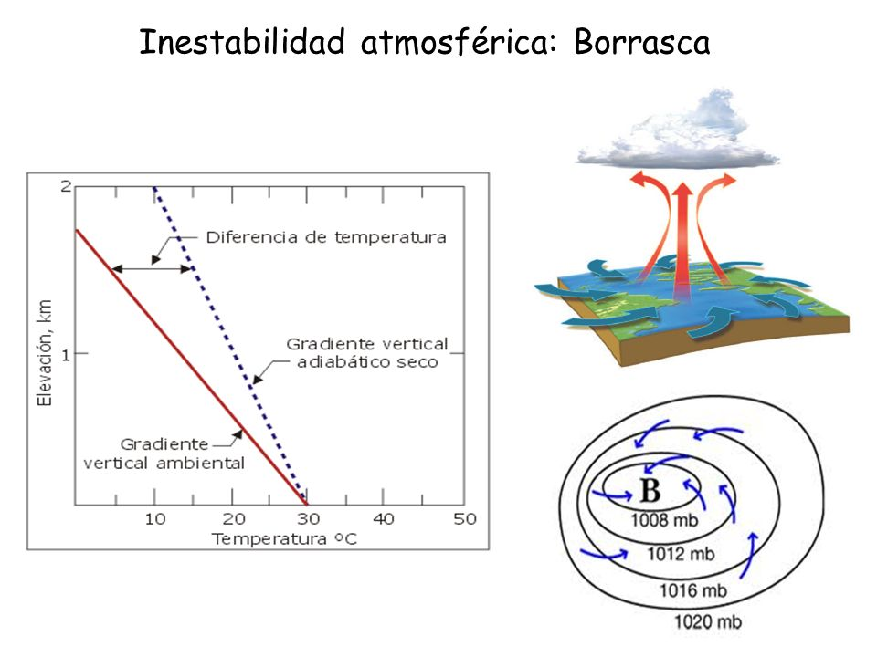 Inestabilidad atmosférica: Borrasca