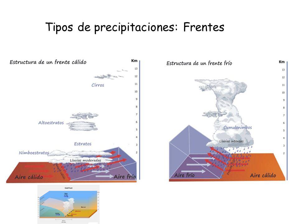 Tipos de precipitaciones: Frentes