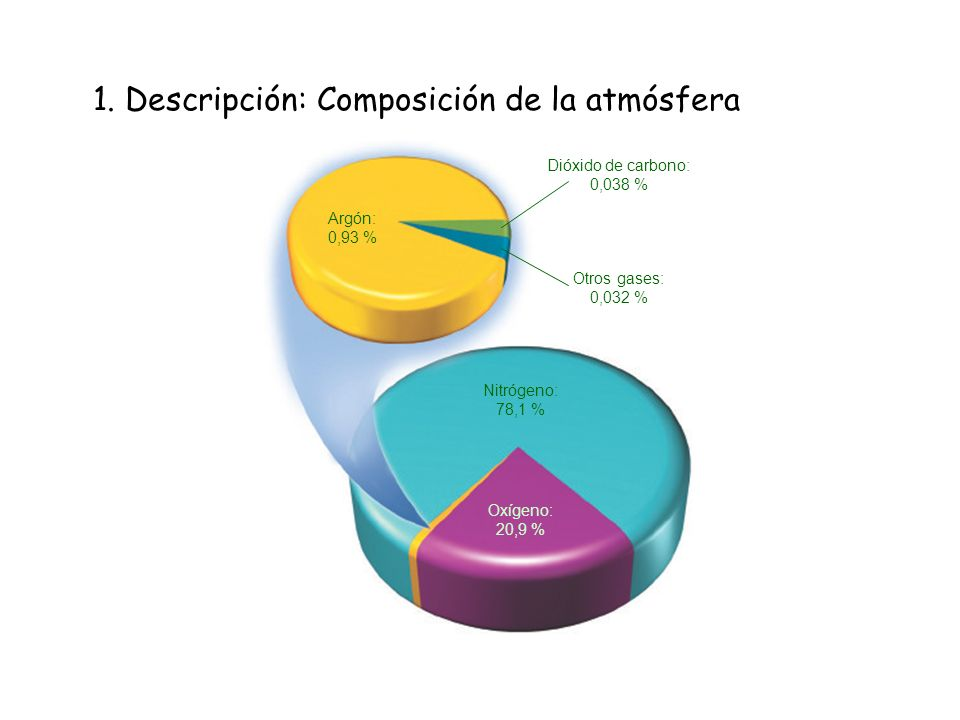 1. Descripción: Composición de la atmósfera