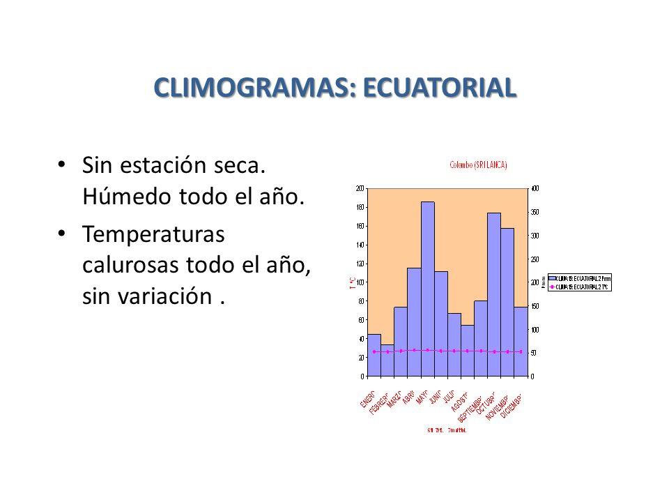 CLIMOGRAMAS: ECUATORIAL
