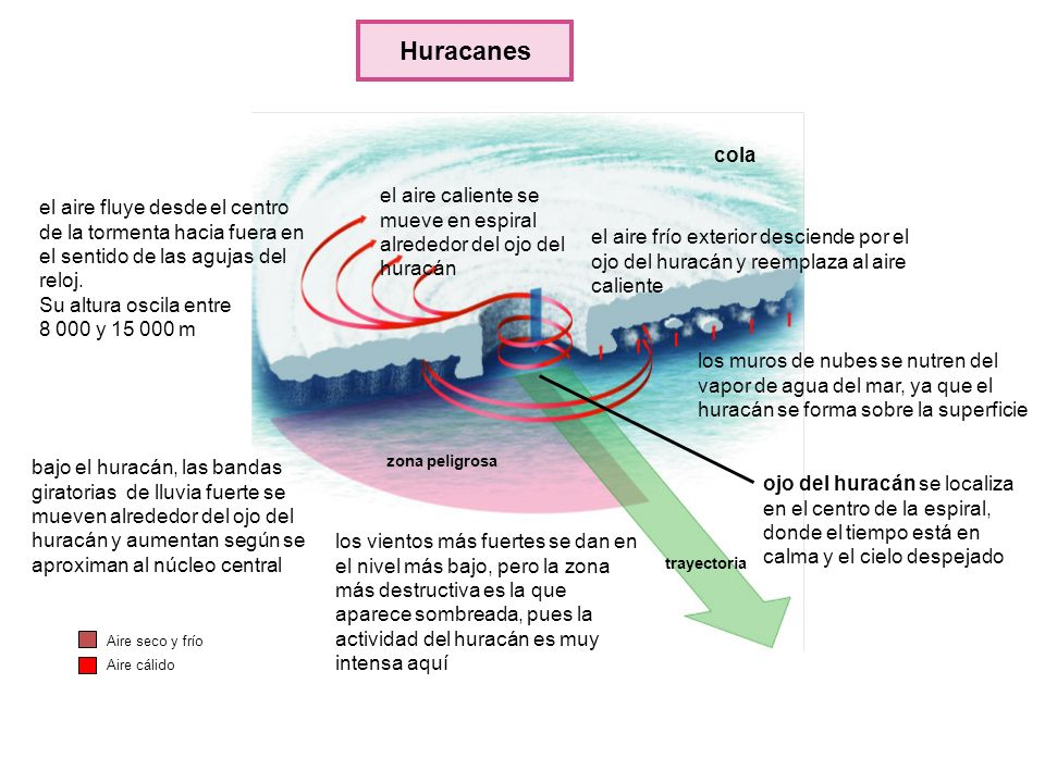 Huracanes cola. el aire caliente se mueve en espiral alrededor del ojo del huracán.