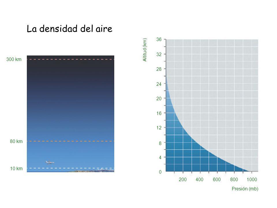 La densidad del aire Presión (mb) 200 400 600 800 1000 Altitud (km) 4