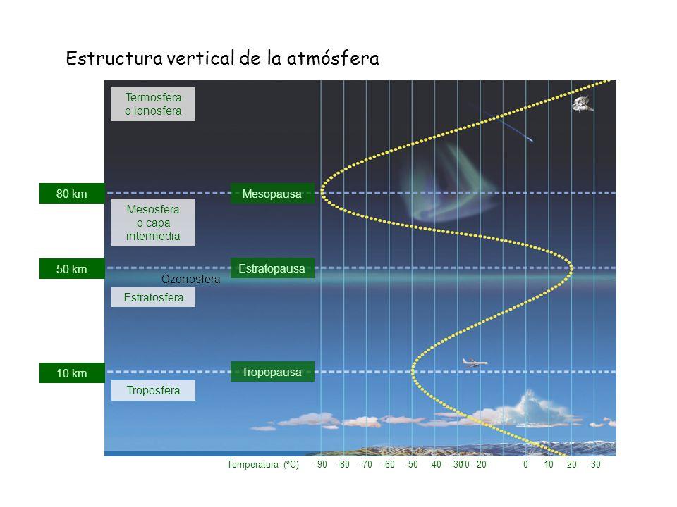 Estructura vertical de la atmósfera