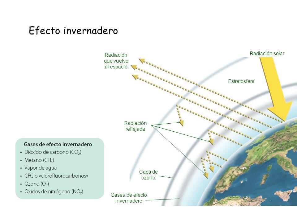 Efecto invernadero Radiación solar Radiación que vuelve al espacio