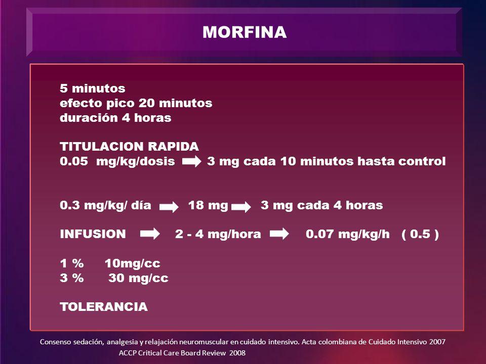 MORFINA 5 minutos efecto pico 20 minutos duración 4 horas