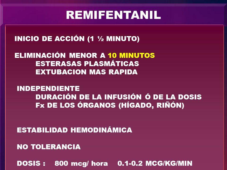 REMIFENTANIL INICIO DE ACCIÓN (1 ½ MINUTO)