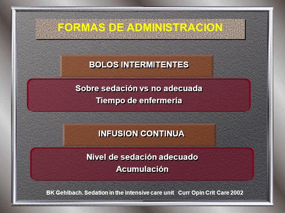 FORMAS DE ADMINISTRACION