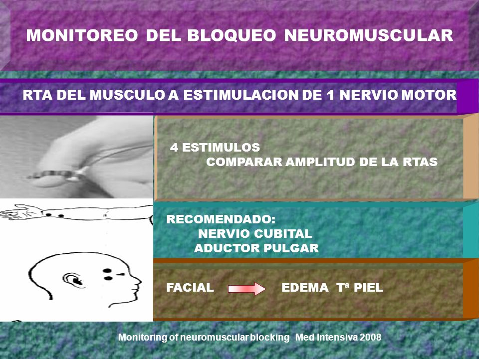 Monitoring of neuromuscular blocking Med Intensiva 2008