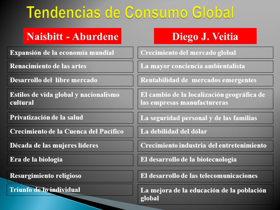 Tendencias de Consumo Global
