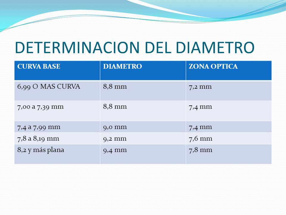 DETERMINACION DEL DIAMETRO