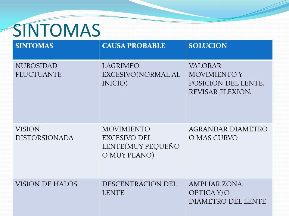 SINTOMAS SINTOMAS CAUSA PROBABLE SOLUCION NUBOSIDAD FLUCTUANTE
