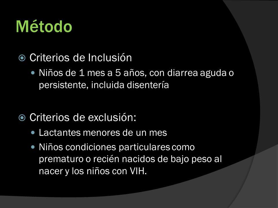Método Criterios de Inclusión Criterios de exclusión: