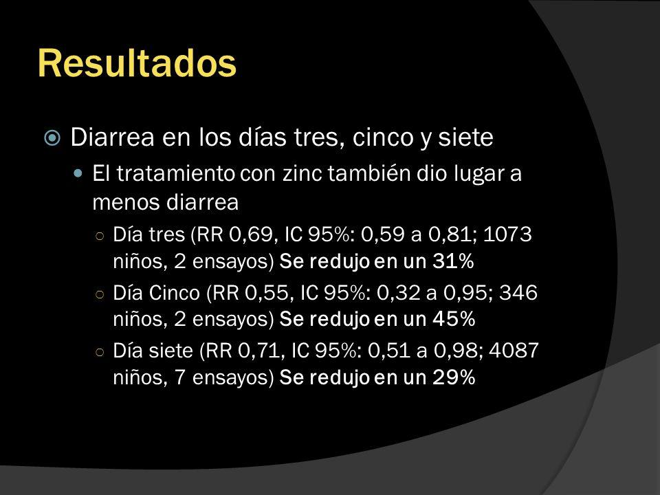 Resultados Diarrea en los días tres, cinco y siete