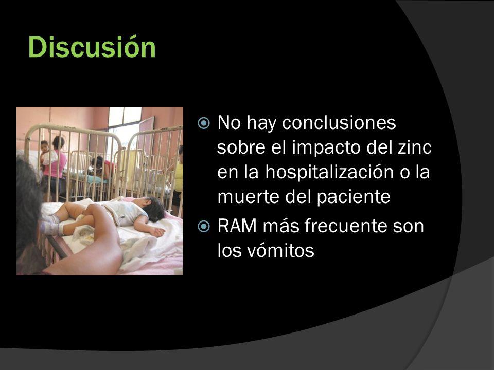 Discusión No hay conclusiones sobre el impacto del zinc en la hospitalización o la muerte del paciente.