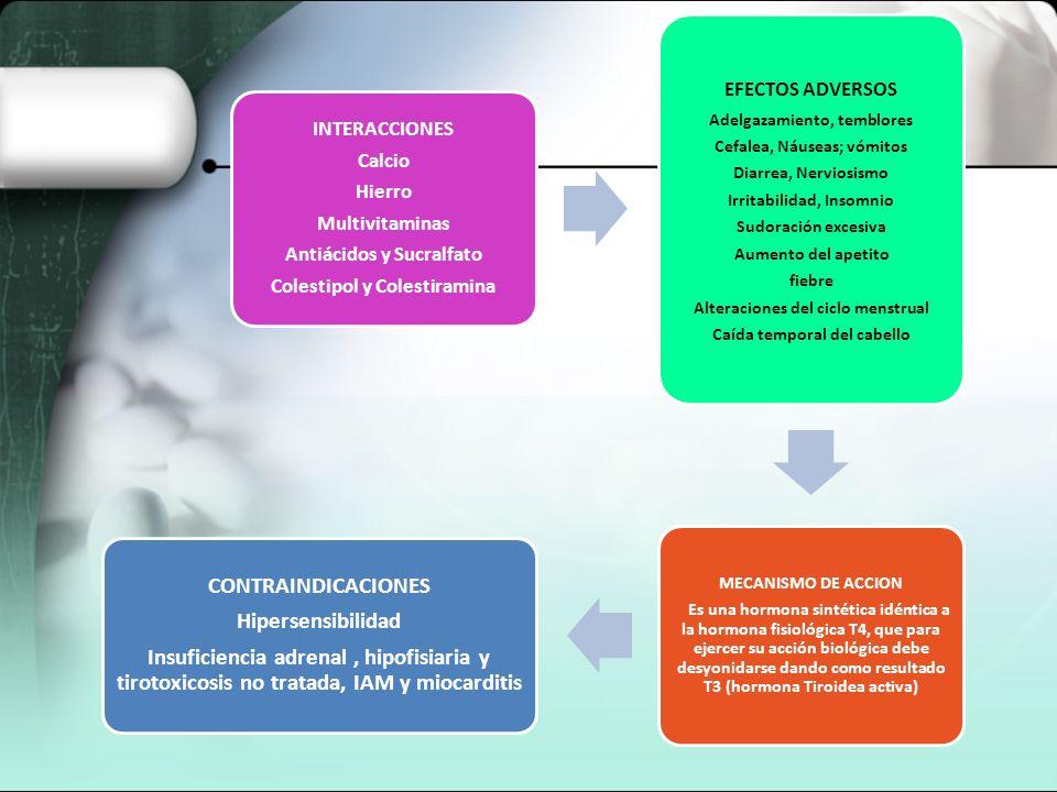 CONTRAINDICACIONES Hipersensibilidad