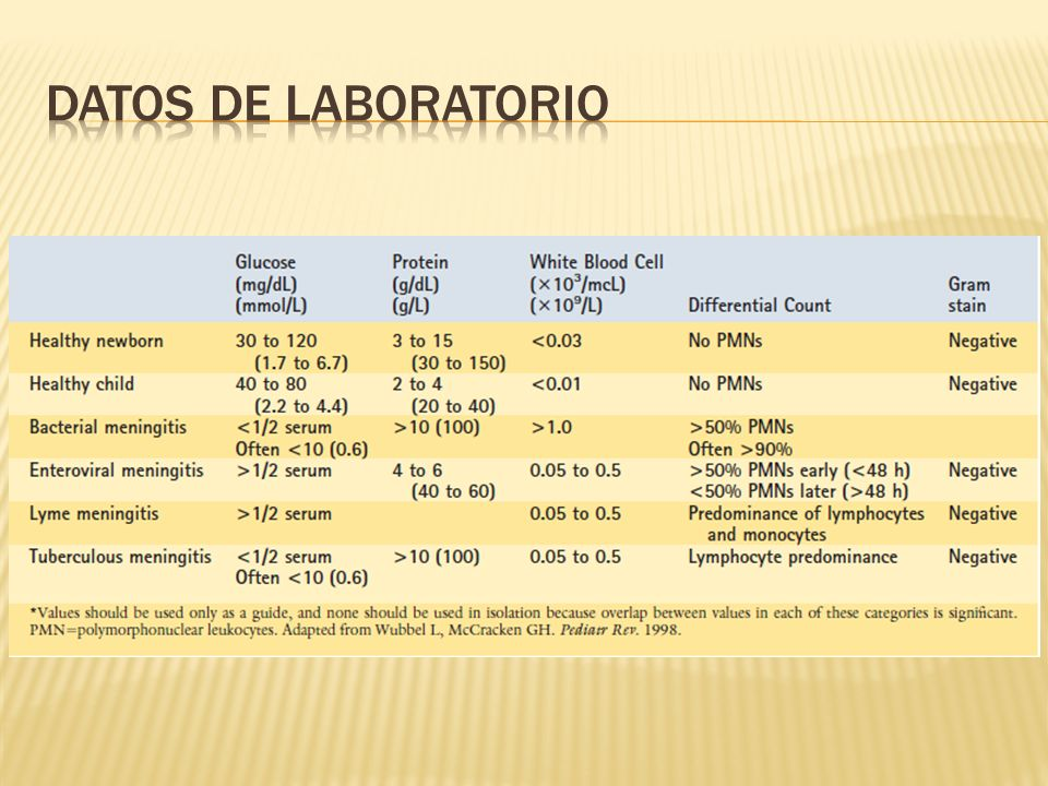 Datos de laboratorio