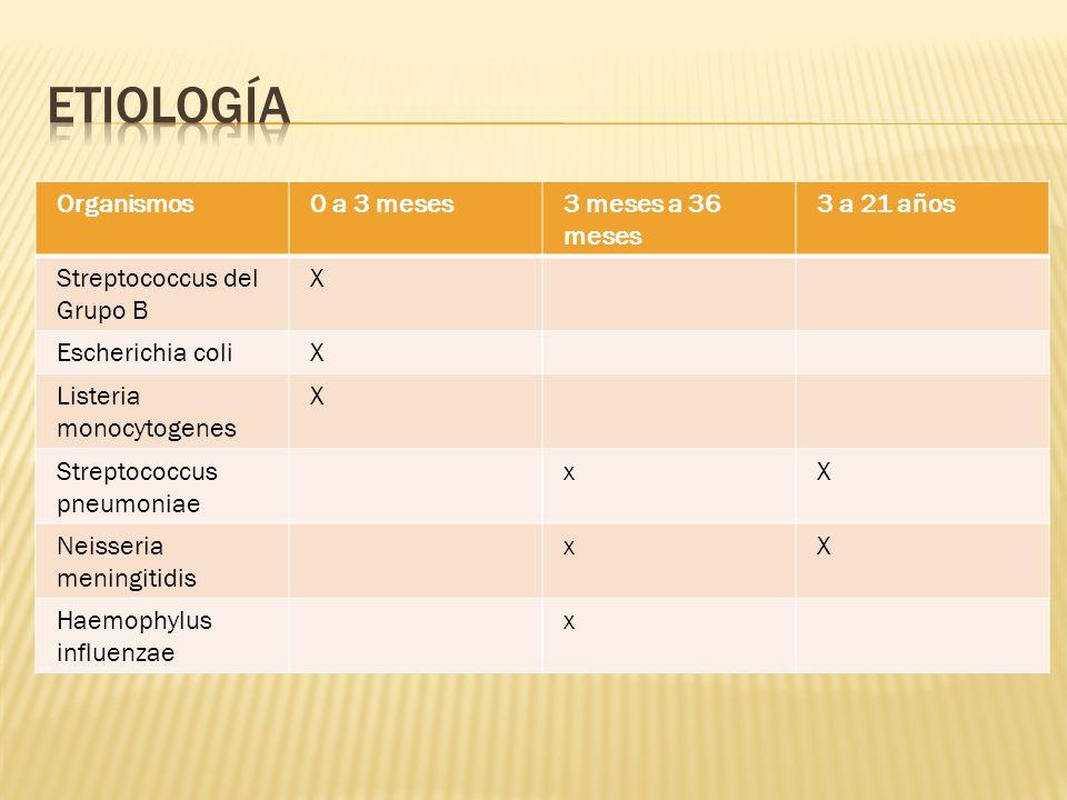 etiología Organismos 0 a 3 meses 3 meses a 36 meses 3 a 21 años