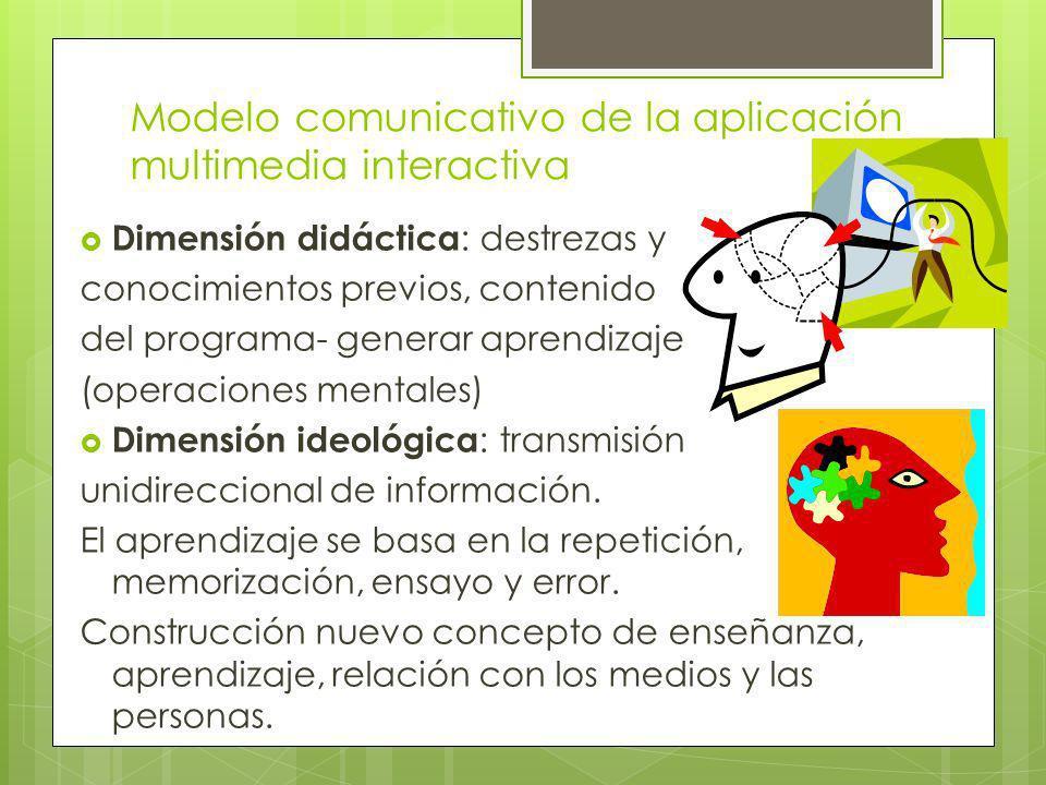 Modelo comunicativo de la aplicación multimedia interactiva