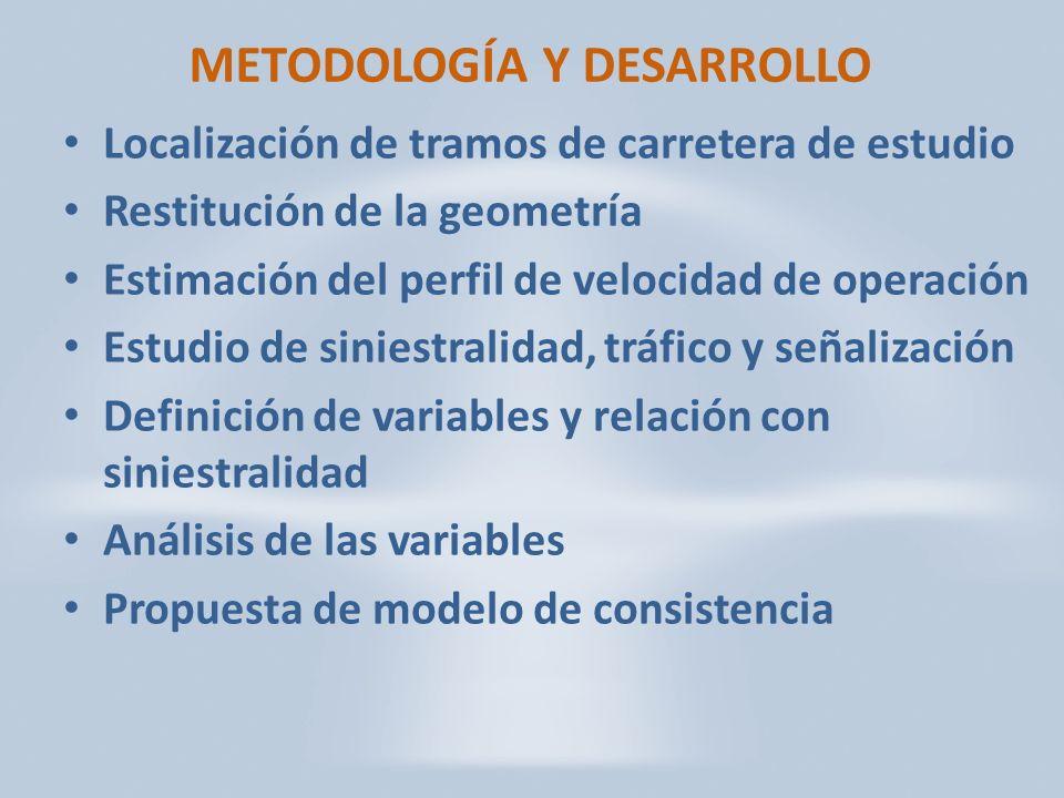 METODOLOGÍA Y DESARROLLO