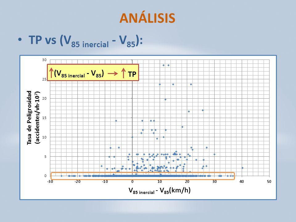 ANÁLISIS TP vs (V85 inercial - V85): (V85 inercial - V85) TP