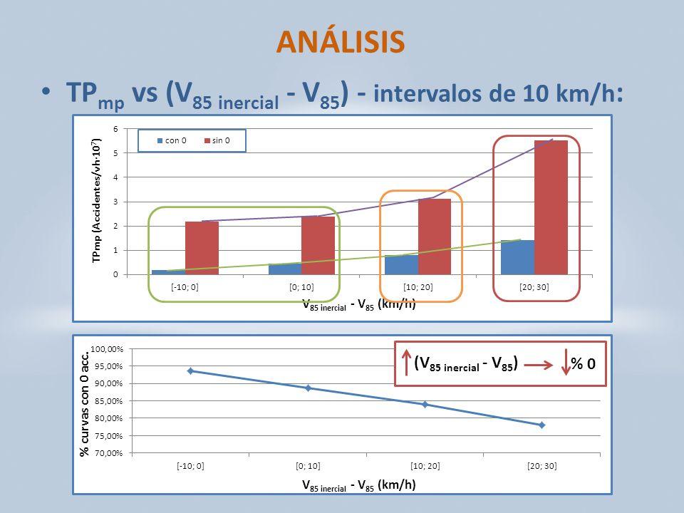 ANÁLISIS TPmp vs (V85 inercial - V85) - intervalos de 10 km/h: