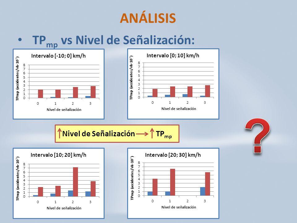 ANÁLISIS TPmp vs Nivel de Señalización: Nivel de Señalización TPmp