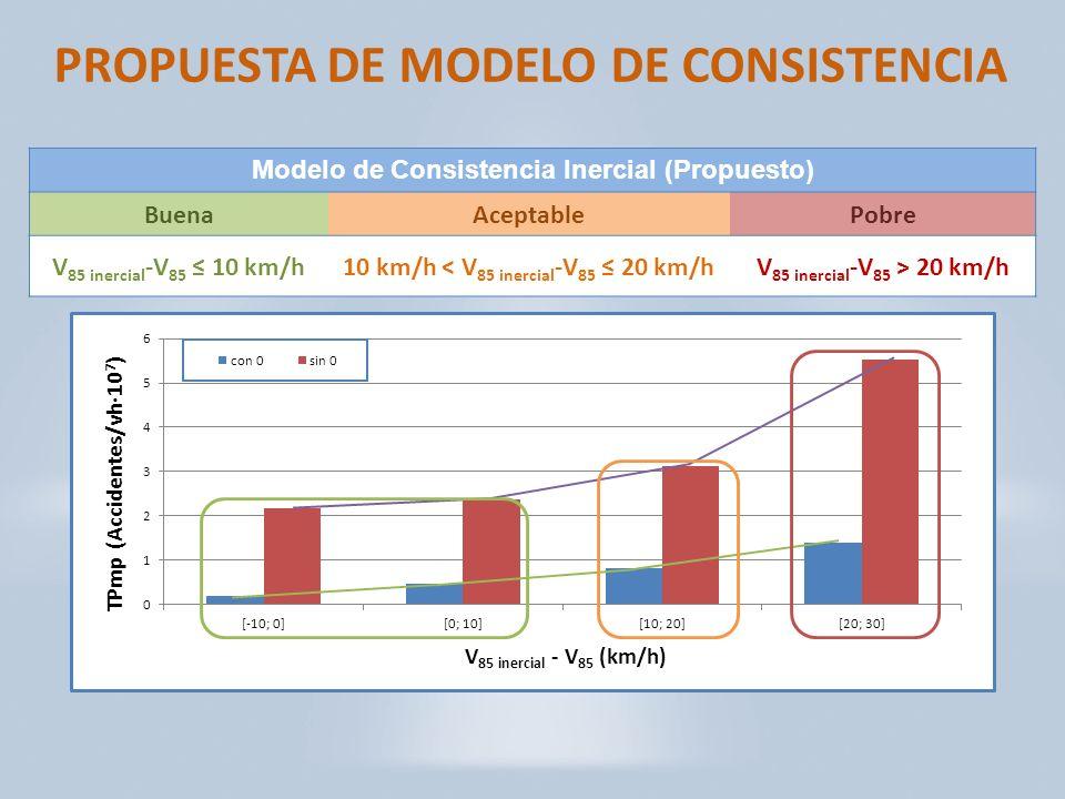 PROPUESTA DE MODELO DE CONSISTENCIA