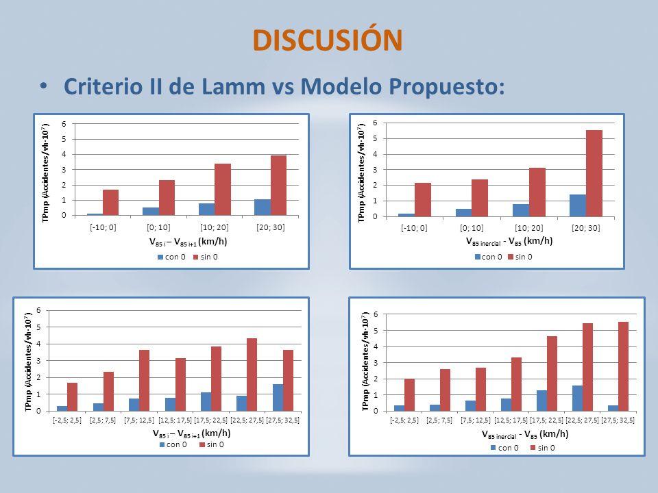 DISCUSIÓN Criterio II de Lamm vs Modelo Propuesto: