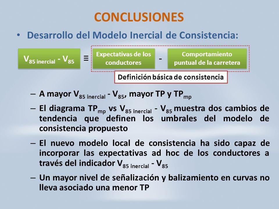 CONCLUSIONES Desarrollo del Modelo Inercial de Consistencia: