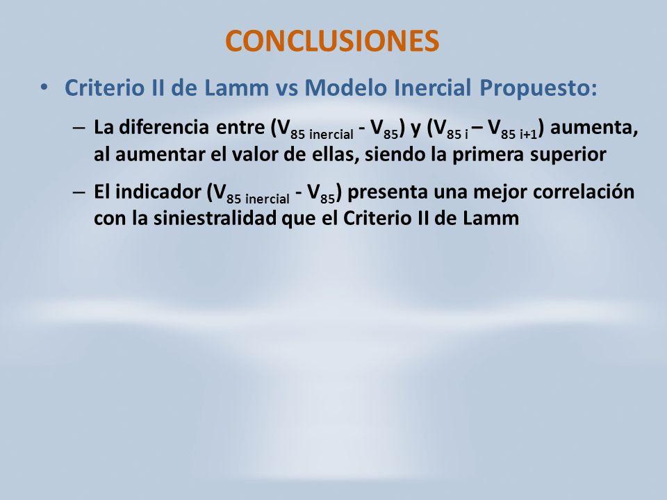 CONCLUSIONES Criterio II de Lamm vs Modelo Inercial Propuesto: