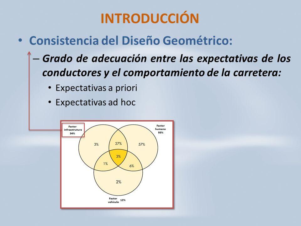 INTRODUCCIÓN Consistencia del Diseño Geométrico: