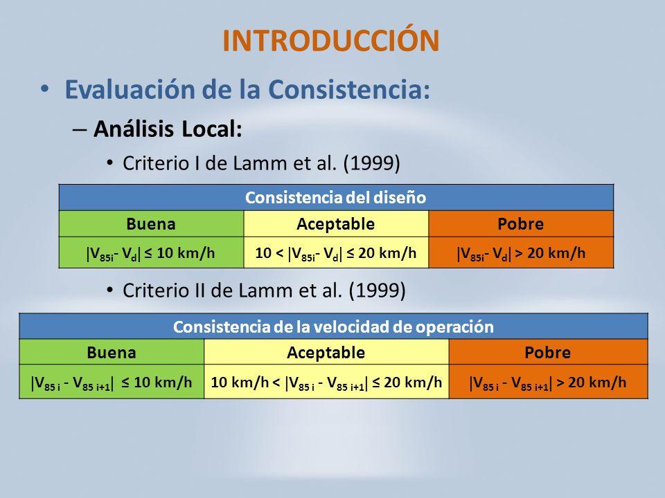 INTRODUCCIÓN Evaluación de la Consistencia: Análisis Local: