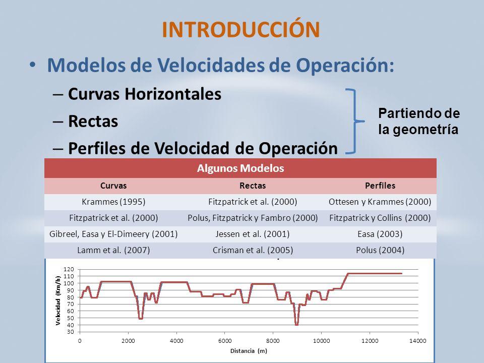 INTRODUCCIÓN Modelos de Velocidades de Operación: Curvas Horizontales