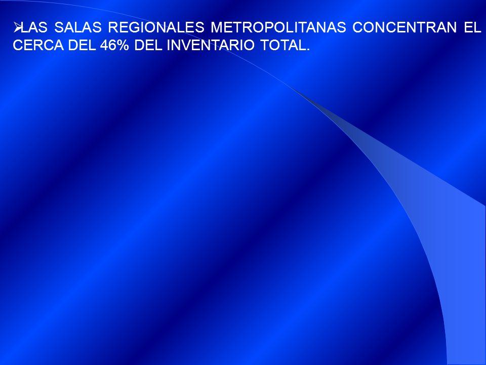 LAS SALAS REGIONALES METROPOLITANAS CONCENTRAN EL CERCA DEL 46% DEL INVENTARIO TOTAL.
