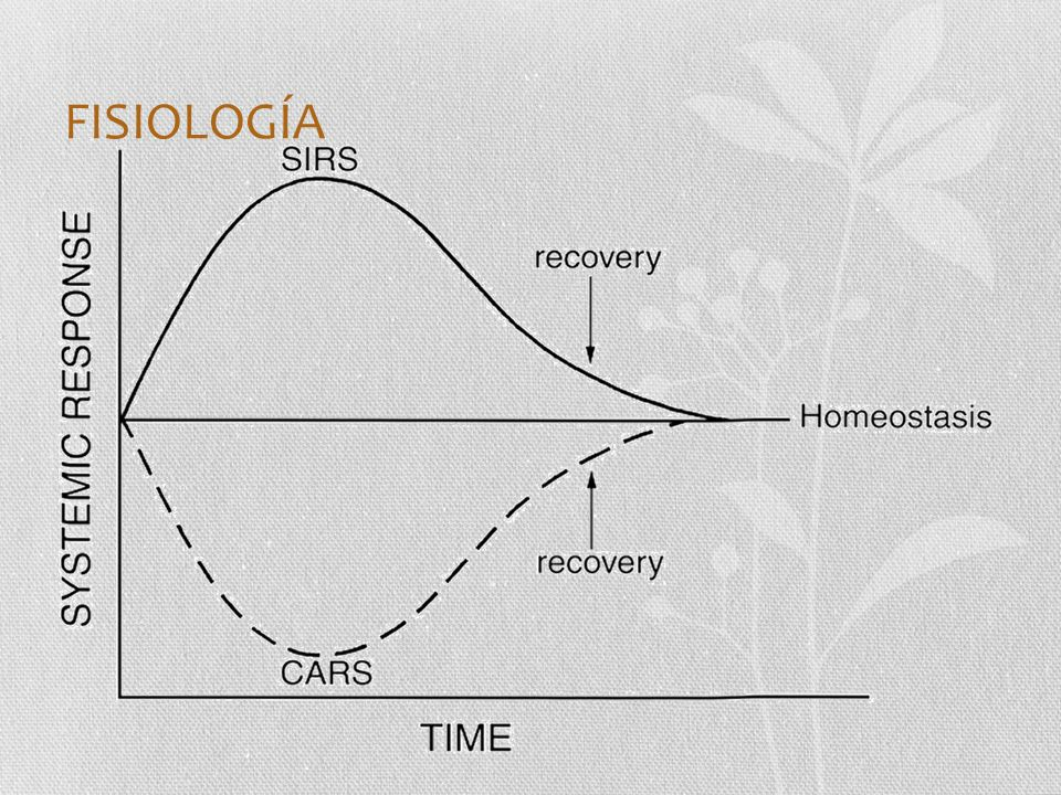 FISIOLOGÍA Traumatic injury leads to systemic inflammation (systemic inflammatory response syndrome) followed by a period of recovery mediated.