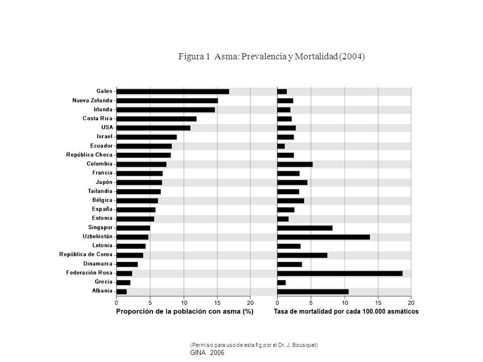 Figura 1 Asma: Prevalencia y Mortalidad (2004)