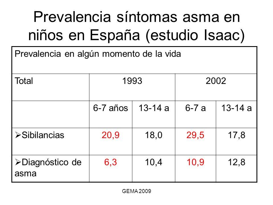 Prevalencia síntomas asma en niños en España (estudio Isaac)