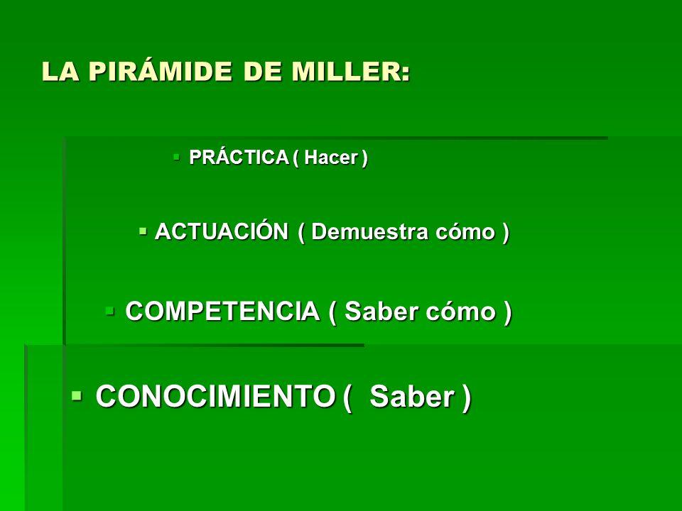 CONOCIMIENTO ( Saber ) LA PIRÁMIDE DE MILLER: