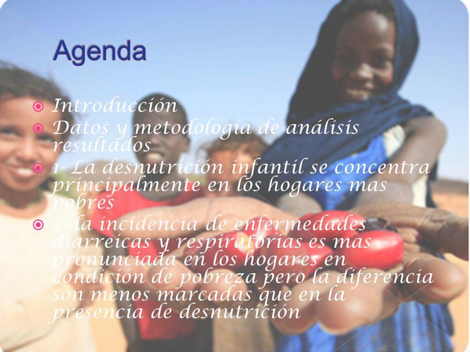 Agenda Introducción Datos y metodología de análisis resultados