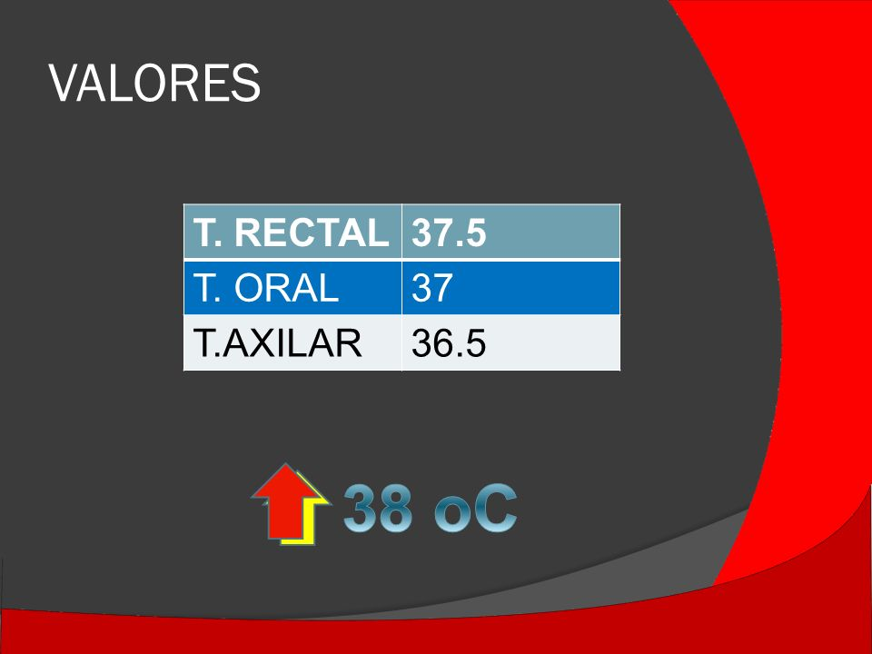 VALORES T. RECTAL 37.5 T. ORAL 37 T.AXILAR 36.5 38 oC